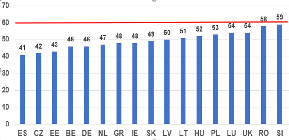 Figure 1: OECD data showing the 17 EU member states with statutory minimum wages below 60% of the national median wage